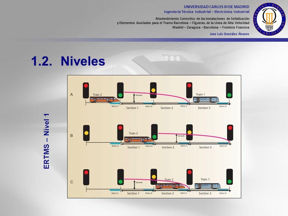 1.2. Niveles ERTMS – Nivel 1 UNIVERSIDAD CARLOS III DE MADRID