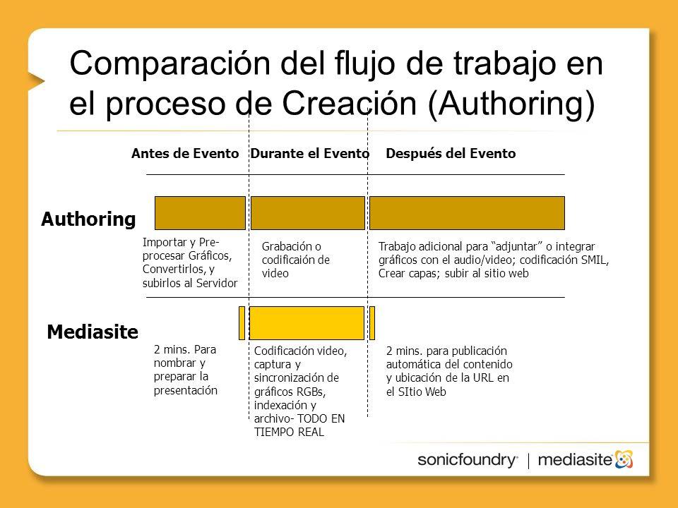 Comparación del flujo de trabajo en el proceso de Creación (Authoring)
