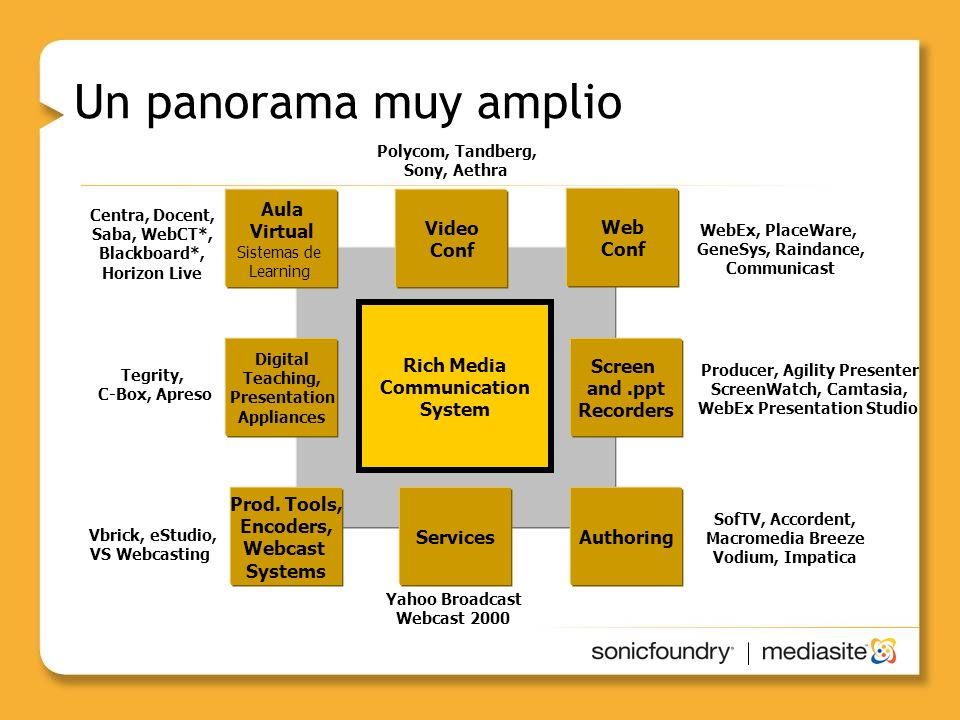 Un panorama muy amplio Aula Virtual Video Conf Web Conf Rich Media