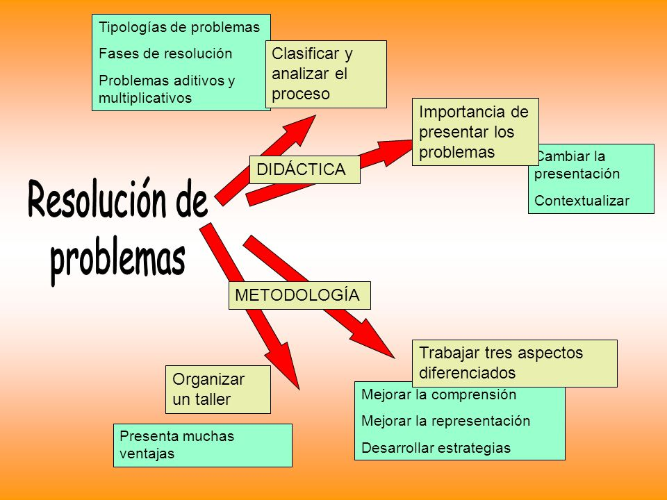 Resolución de problemas Clasificar y analizar el proceso