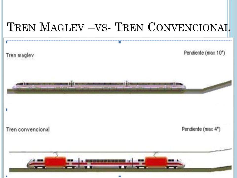 Tren Maglev –vs- Tren Convencional