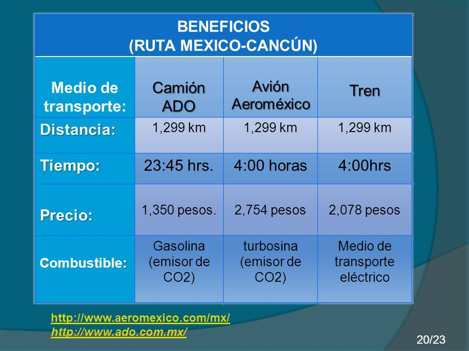 BENEFICIOS (RUTA MEXICO-CANCÚN) Medio de transporte: