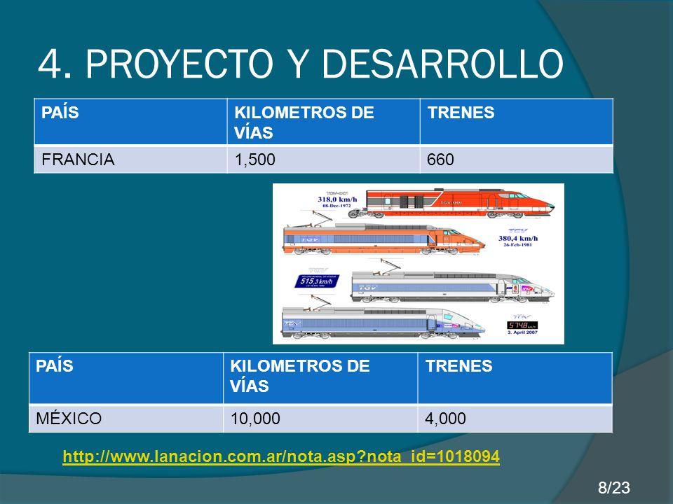 4. PROYECTO Y DESARROLLO PAÍS KILOMETROS DE VÍAS TRENES FRANCIA 1,500
