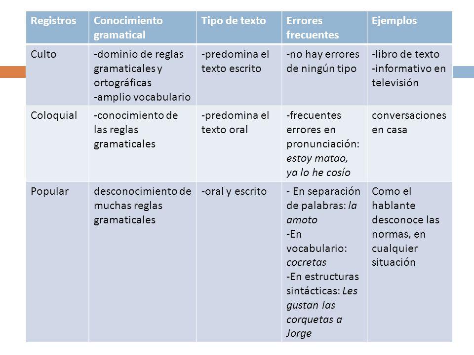 Registros Conocimiento gramatical. Tipo de texto. Errores frecuentes. Ejemplos. Culto. -dominio de reglas gramaticales y ortográficas.