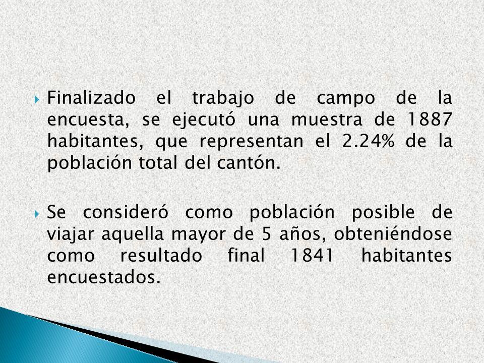 Finalizado el trabajo de campo de la encuesta, se ejecutó una muestra de 1887 habitantes, que representan el 2.24% de la población total del cantón.