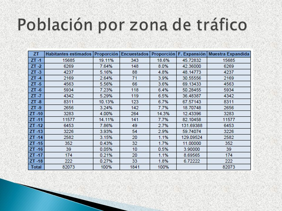 Población por zona de tráfico
