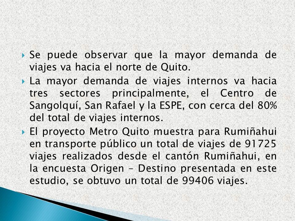 Se puede observar que la mayor demanda de viajes va hacia el norte de Quito.