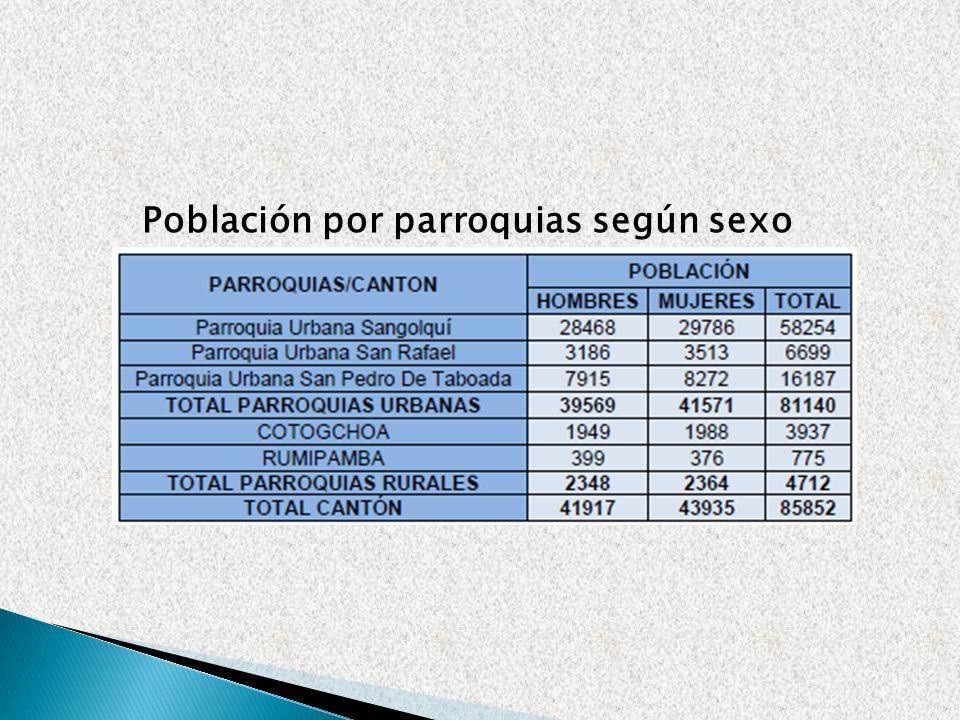 Población por parroquias según sexo