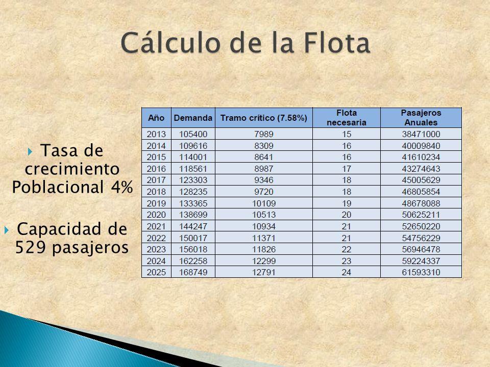 Cálculo de la Flota Tasa de crecimiento Poblacional 4%