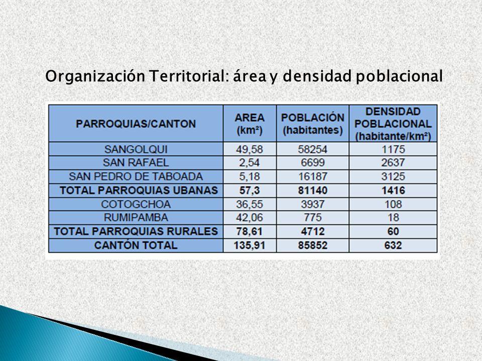 Organización Territorial: área y densidad poblacional