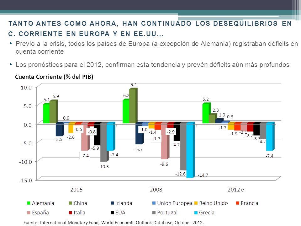 Cuenta Corriente (% del PIB)