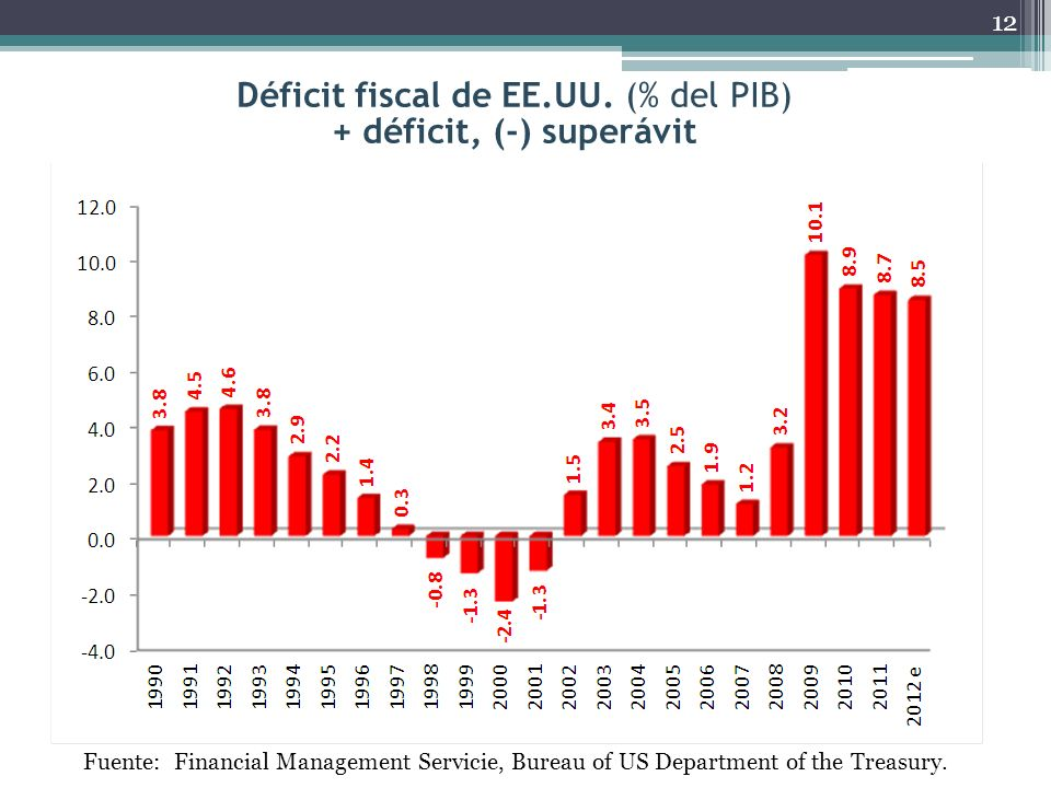 Déficit fiscal de EE.UU. (% del PIB) + déficit, (-) superávit