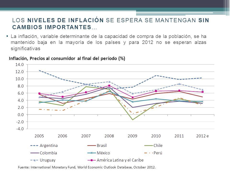 los niveles de inflación se espera se mantengan sin cambios importantes…