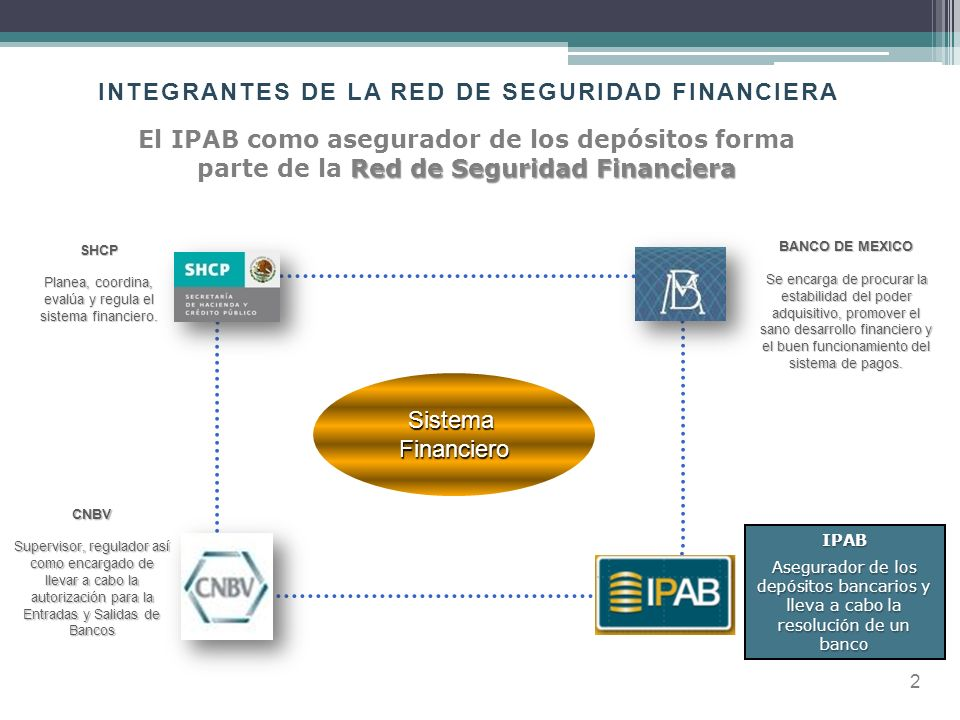 INTEGRANTES DE LA RED DE SEGURIDAD FINANCIERA