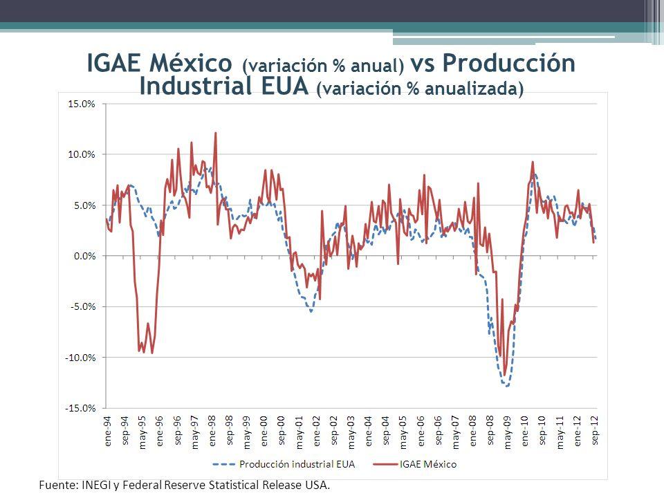 IGAE México (variación % anual) vs Producción Industrial EUA (variación % anualizada)