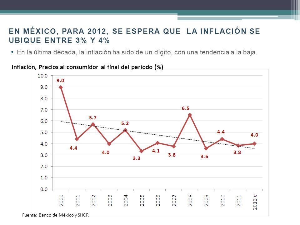 EN MÉXICO, para 2012, se espera que LA Inflación se ubique entre 3% y 4%