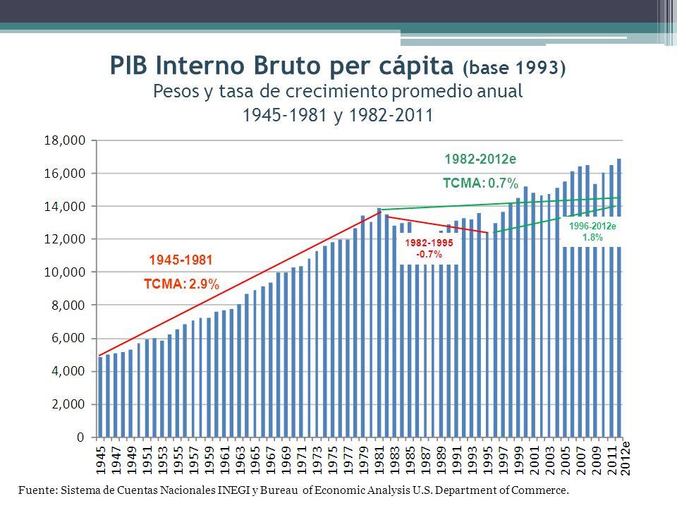 PIB Interno Bruto per cápita (base 1993)