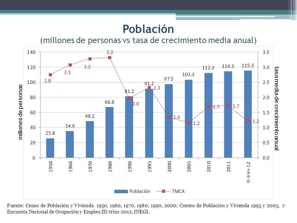 Población (millones de personas vs tasa de crecimiento media anual)