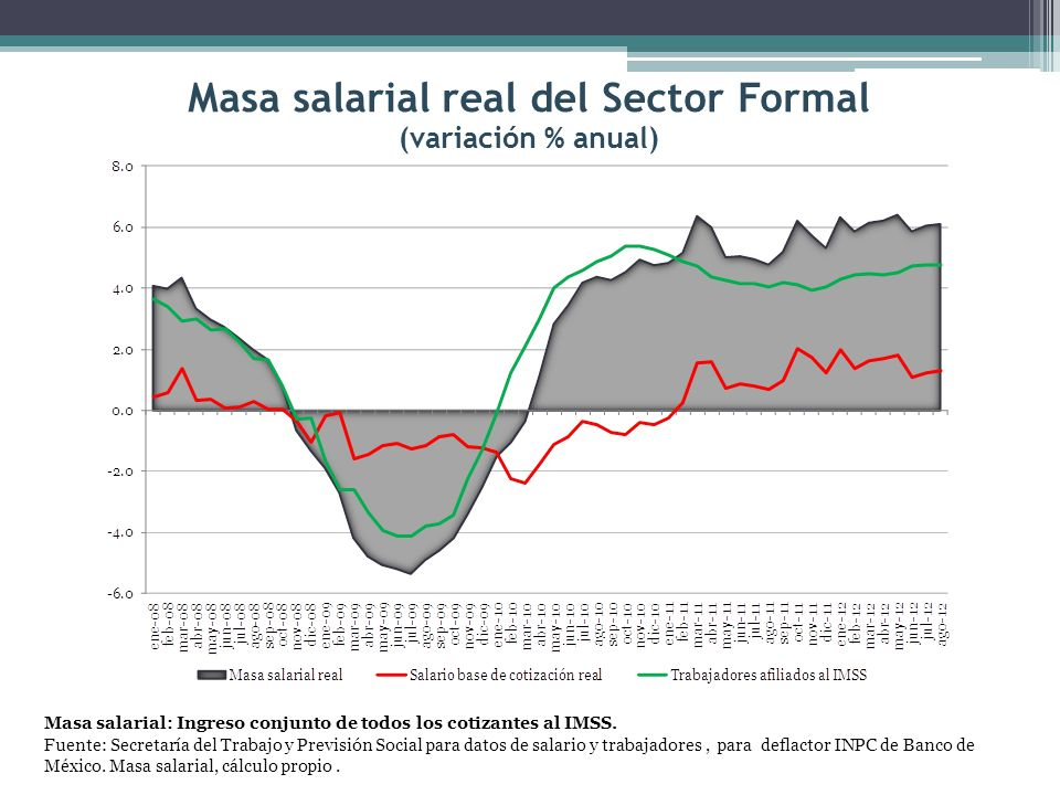 Masa salarial real del Sector Formal