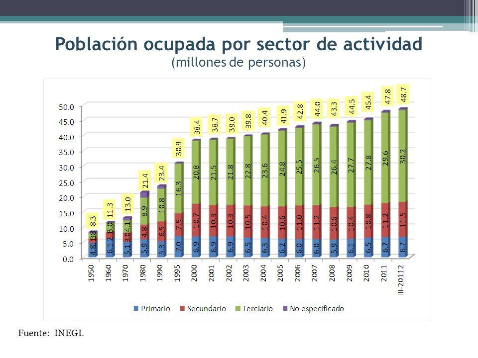 Población ocupada por sector de actividad