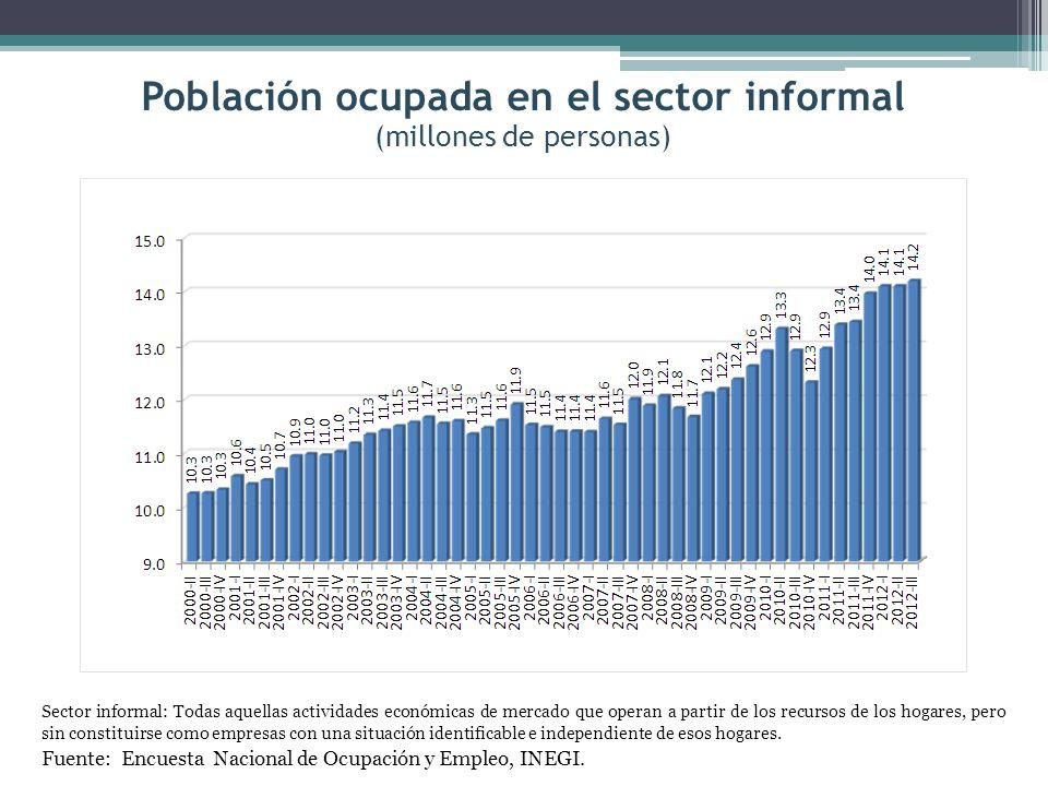 Población ocupada en el sector informal