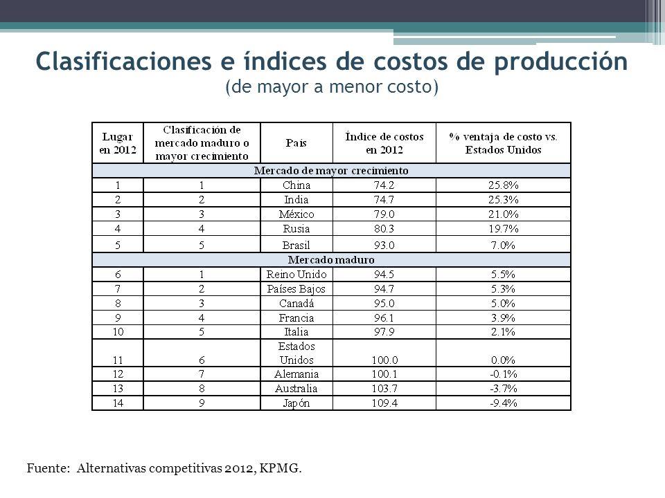 Clasificaciones e índices de costos de producción