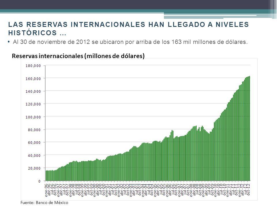 Las reservas internacionales han llegado a niveles históricos …