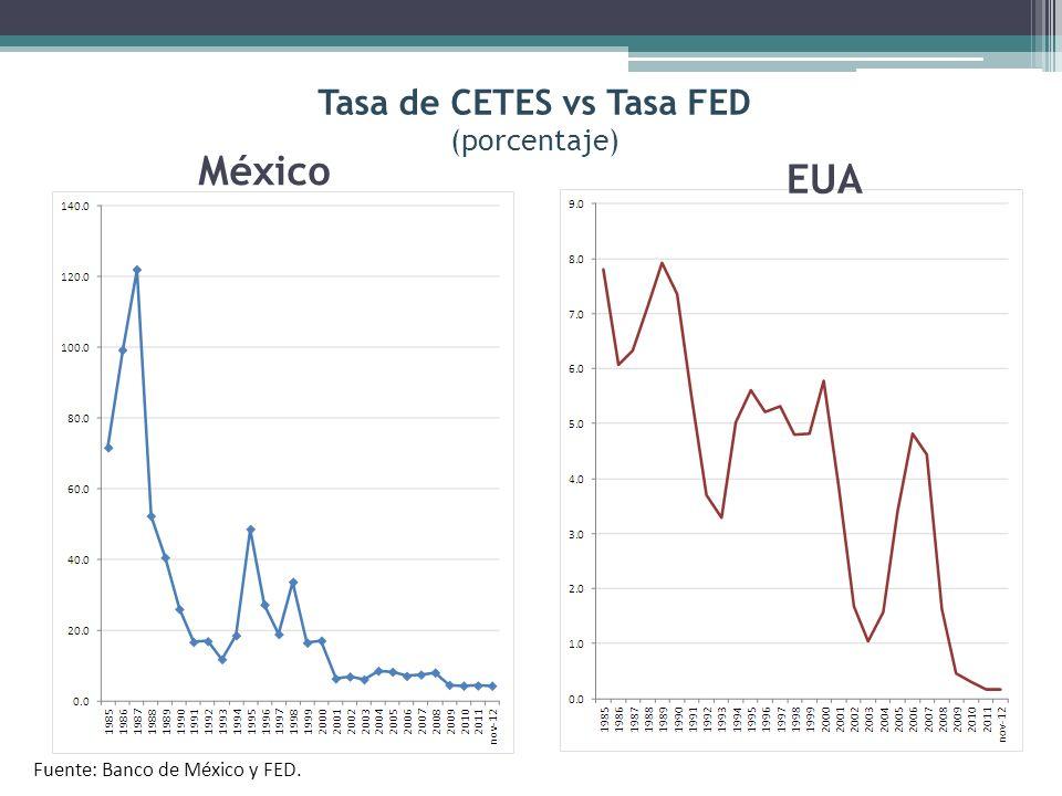 Tasa de CETES vs Tasa FED (porcentaje)