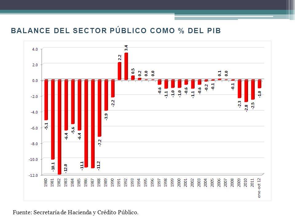 BALANCE DEL SECTOR PÚBLICO COMO % DEL PIB