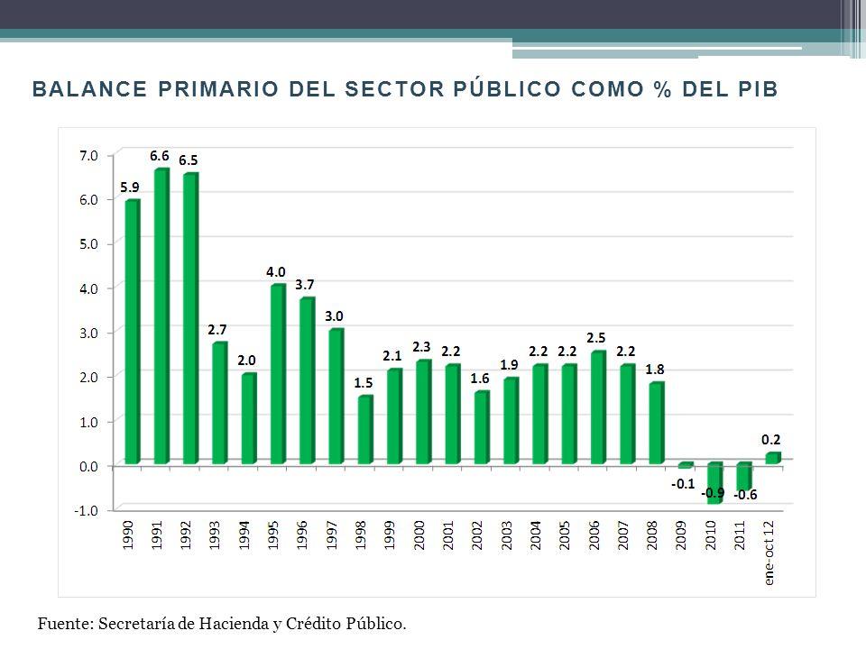 BALANCE PRIMARIO DEL SECTOR PÚBLICO COMO % DEL PIB