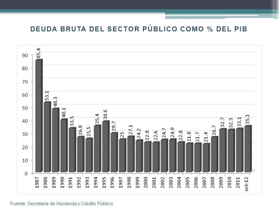 DEUDA BRUTA DEL SECTOR PÚBLICO COMO % DEL PIB