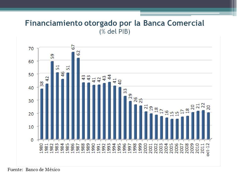 Financiamiento otorgado por la Banca Comercial