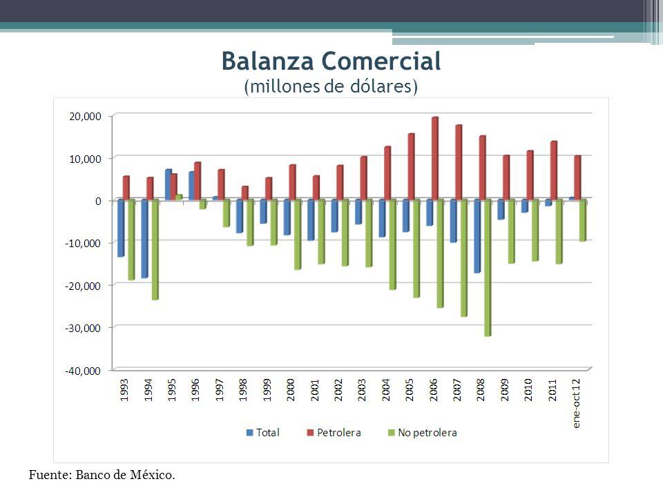 Balanza Comercial (millones de dólares) Fuente: Banco de México.