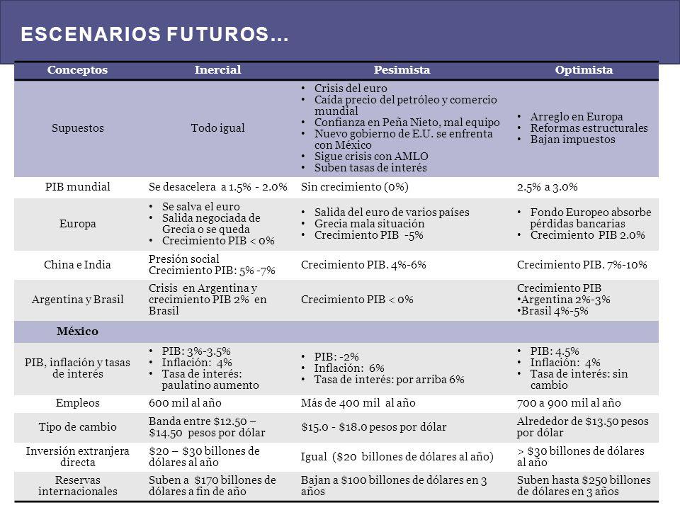 ESCENARIOS FUTUROS… Conceptos Inercial Pesimista Optimista Supuestos