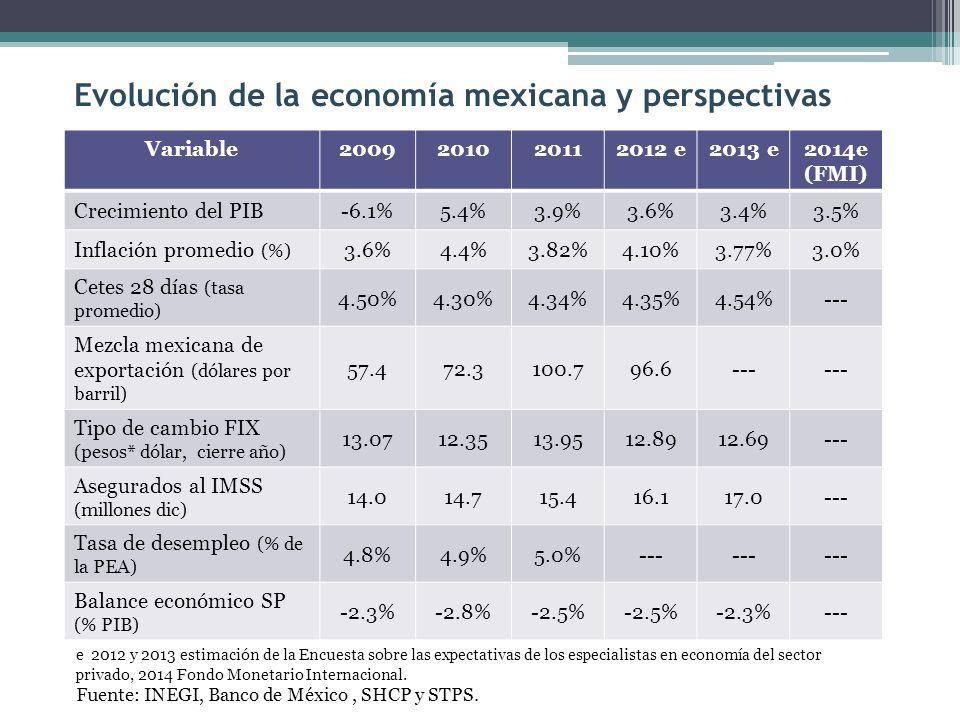 Evolución de la economía mexicana y perspectivas
