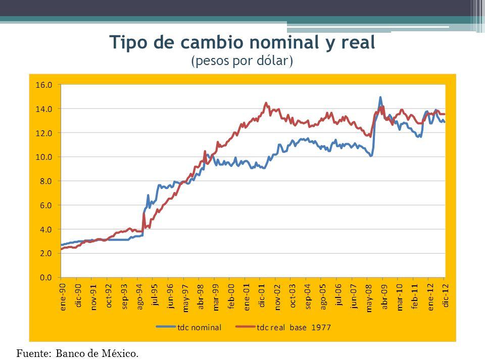 Tipo de cambio nominal y real