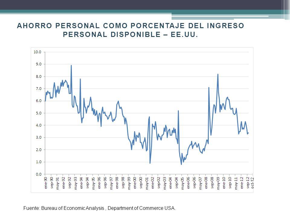 Ahorro personal como porcentaje del ingreso personal disponible – EE