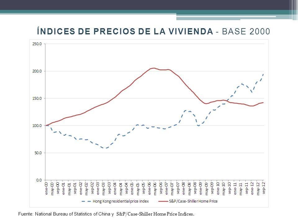 ÍNDICES DE PRECIOS DE LA VIVIENDA - BASE 2000