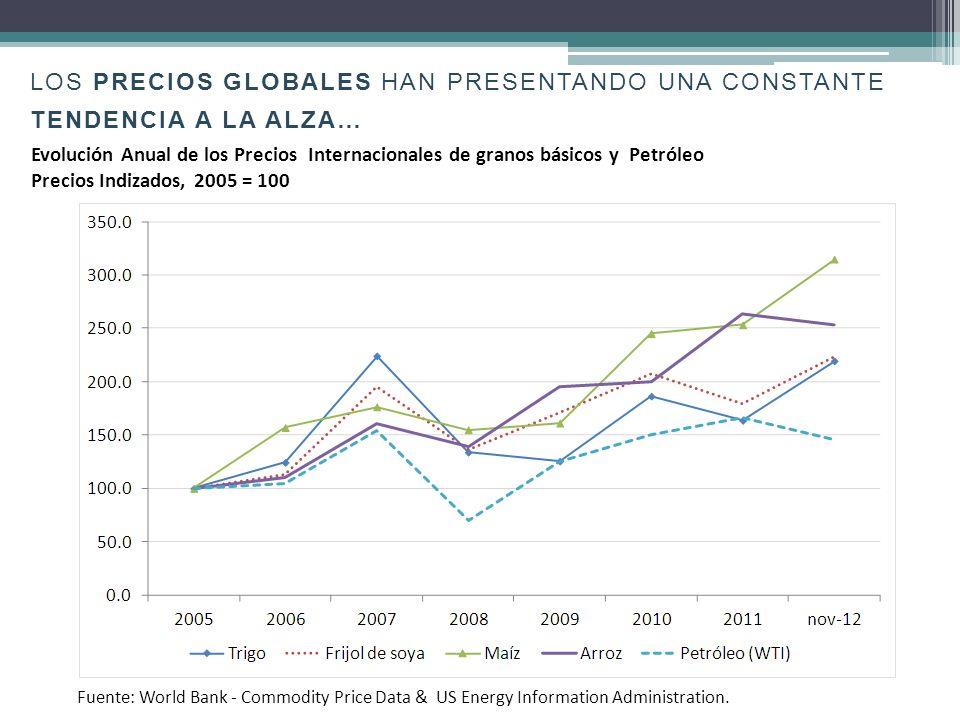LOS precios globales HAN PRESENTANDO UNA CONSTANTE tendencia a la alza…
