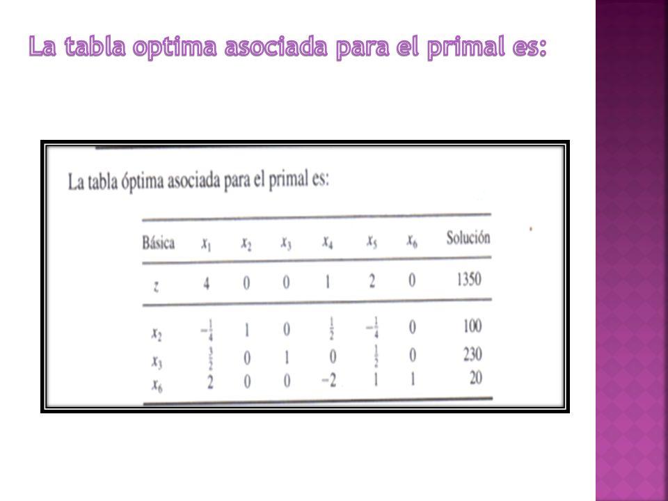 La tabla optima asociada para el primal es: