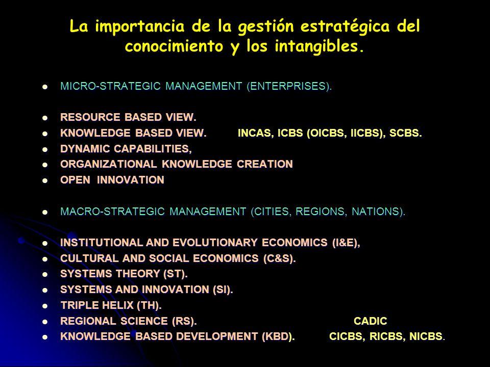 La importancia de la gestión estratégica del conocimiento y los intangibles.