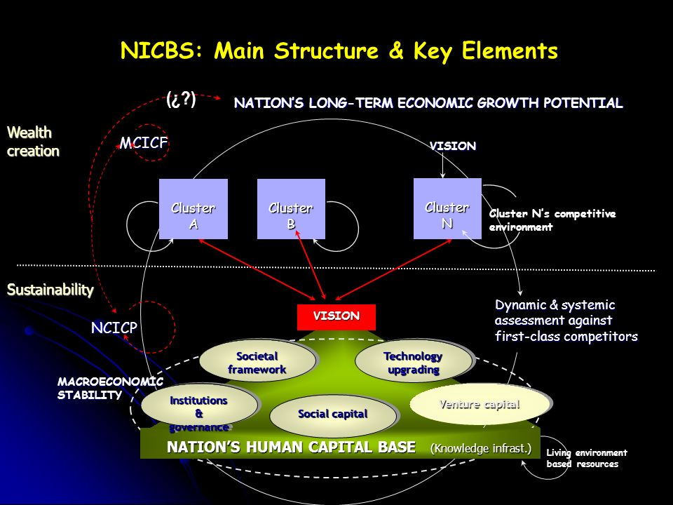 NICBS: Main Structure & Key Elements