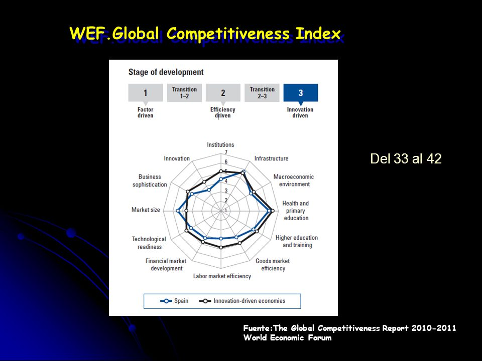 WEF.Global Competitiveness Index