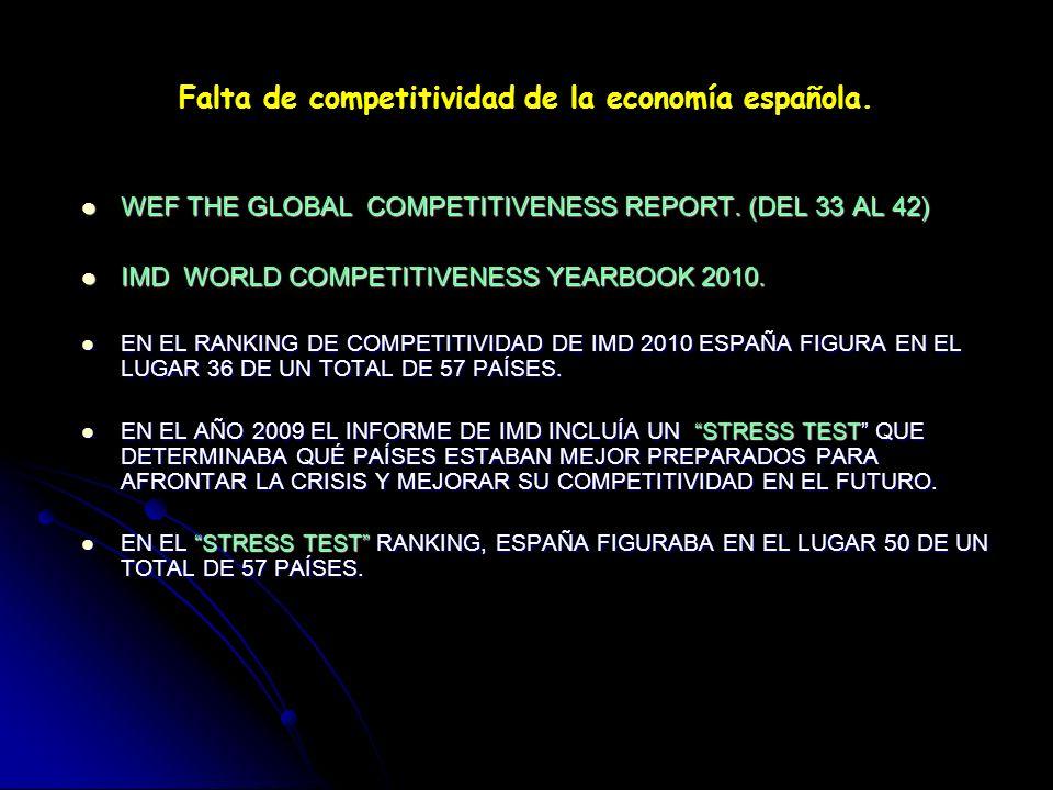 Falta de competitividad de la economía española.
