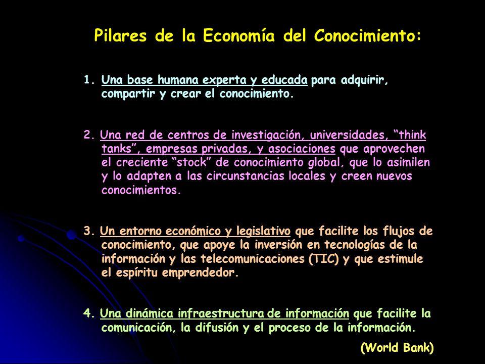 Pilares de la Economía del Conocimiento: