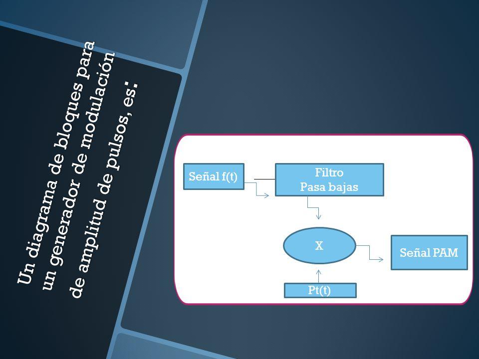 Un diagrama de bloques para un generador de modulación de amplitud de pulsos, es: