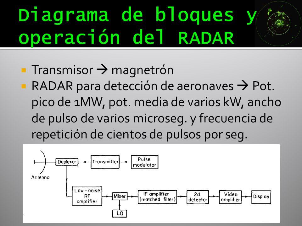 Diagrama de bloques y operación del RADAR