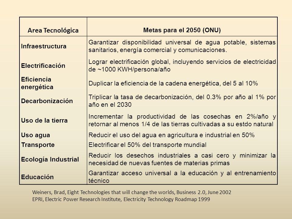 Area Tecnológica Metas para el 2050 (ONU) Infraestructura