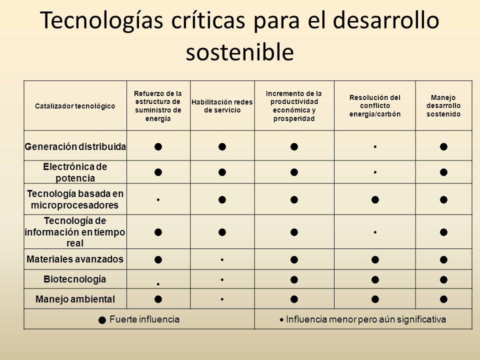 Tecnologías críticas para el desarrollo sostenible