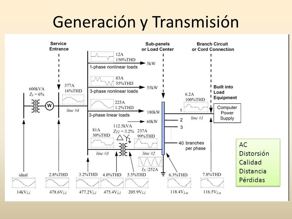Generación y Transmisión